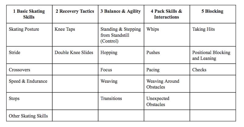 roller derby minimum skills test